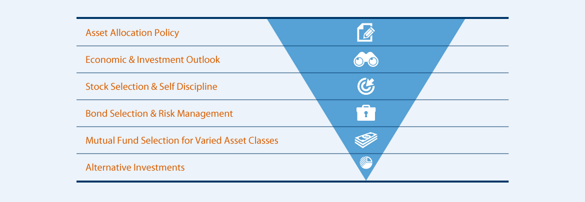 investment-management-infographic